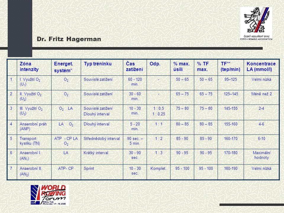 Dr. Fritz Hagerman Zóna intenzity Energet. systém* Typ tréninku