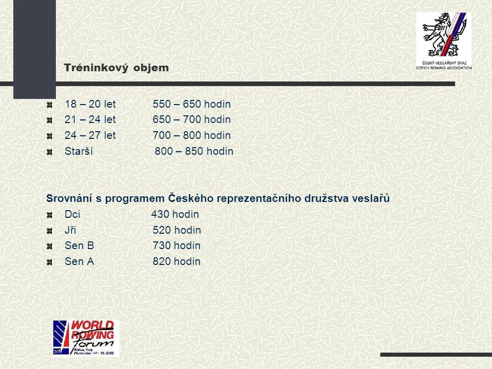 Srovnání s programem Českého reprezentačního družstva veslařů