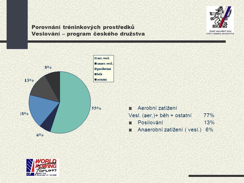 Porovnání tréninkových prostředků Veslování – program českého družstva