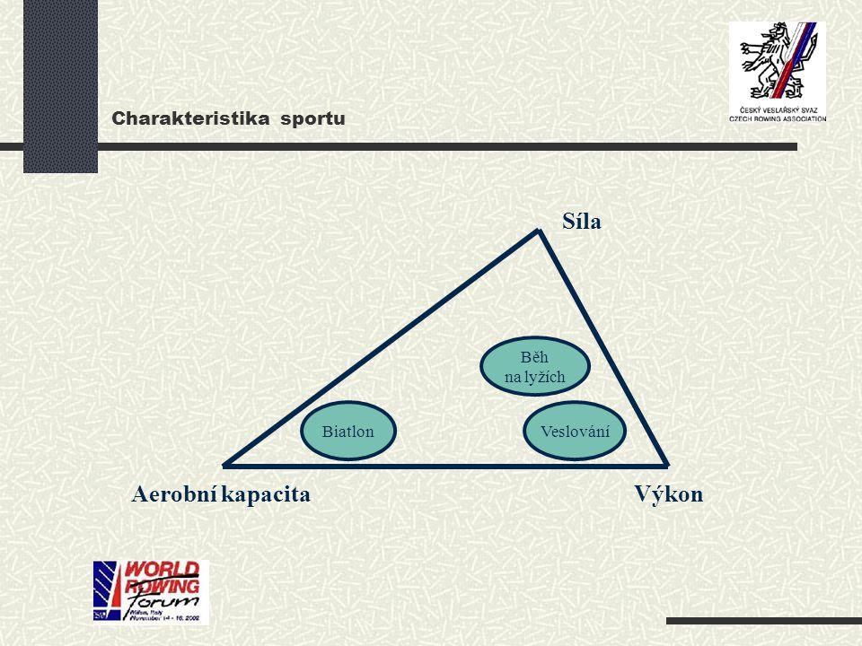 Charakteristika sportu
