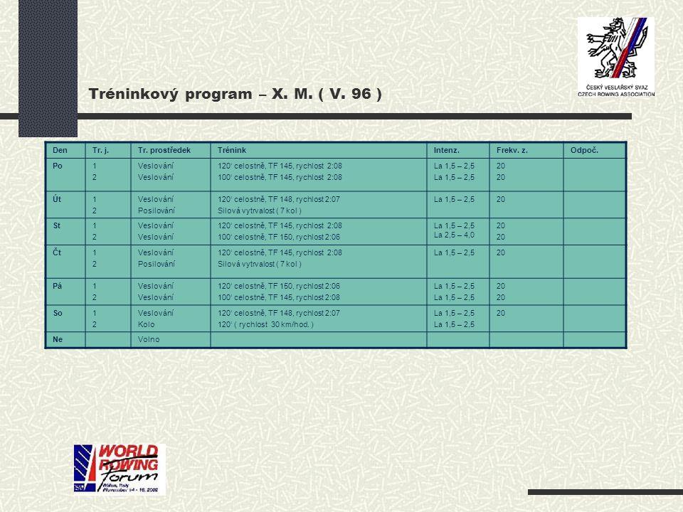 Tréninkový program – X. M. ( V. 96 )