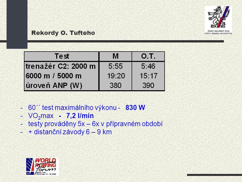 60´´ test maximálního výkonu - 830 W VO2max - 7,2 l/min