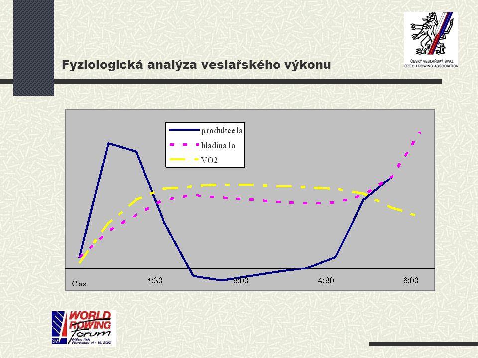 Fyziologická analýza veslařského výkonu