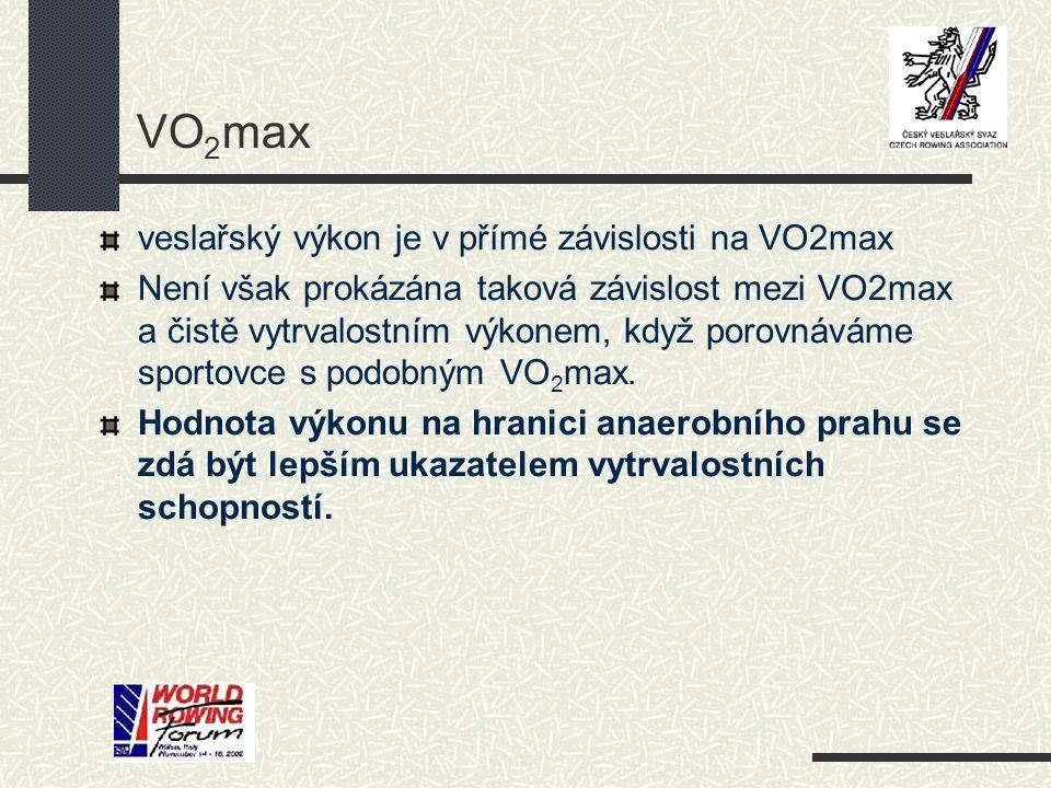 VO2max veslařský výkon je v přímé závislosti na VO2max