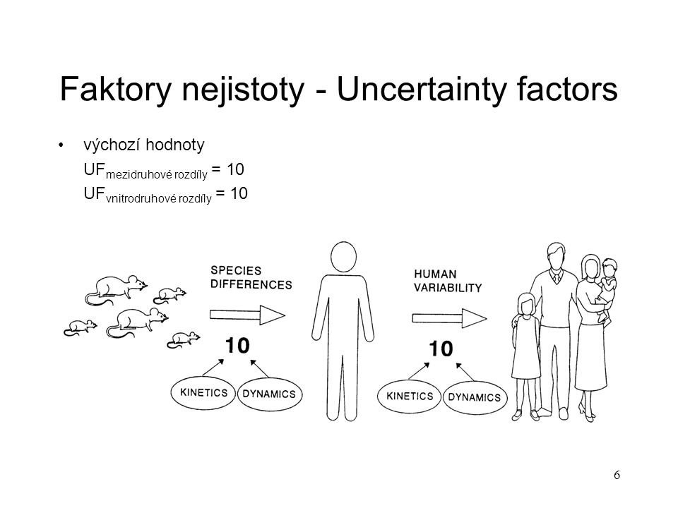 Faktory nejistoty - Uncertainty factors