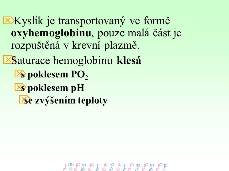 Saturace hemoglobinu klesá