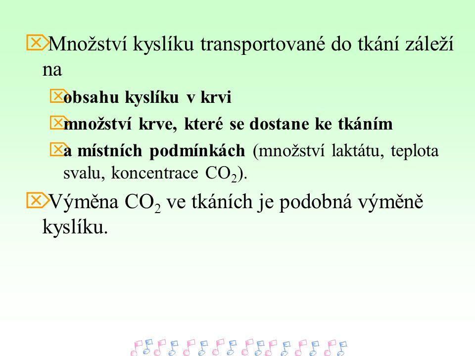 Množství kyslíku transportované do tkání záleží na