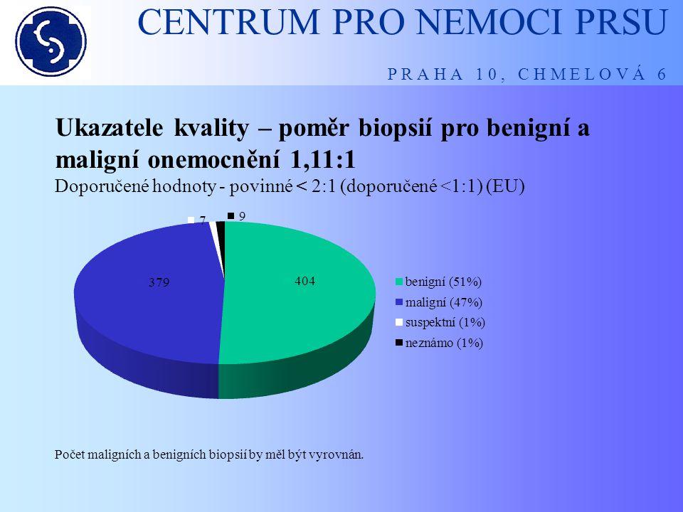 CENTRUM PRO NEMOCI PRSU P R A H A 1 0 , C H M E L O V Á 6