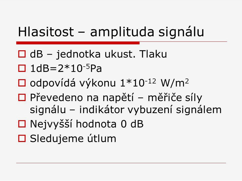 Hlasitost – amplituda signálu