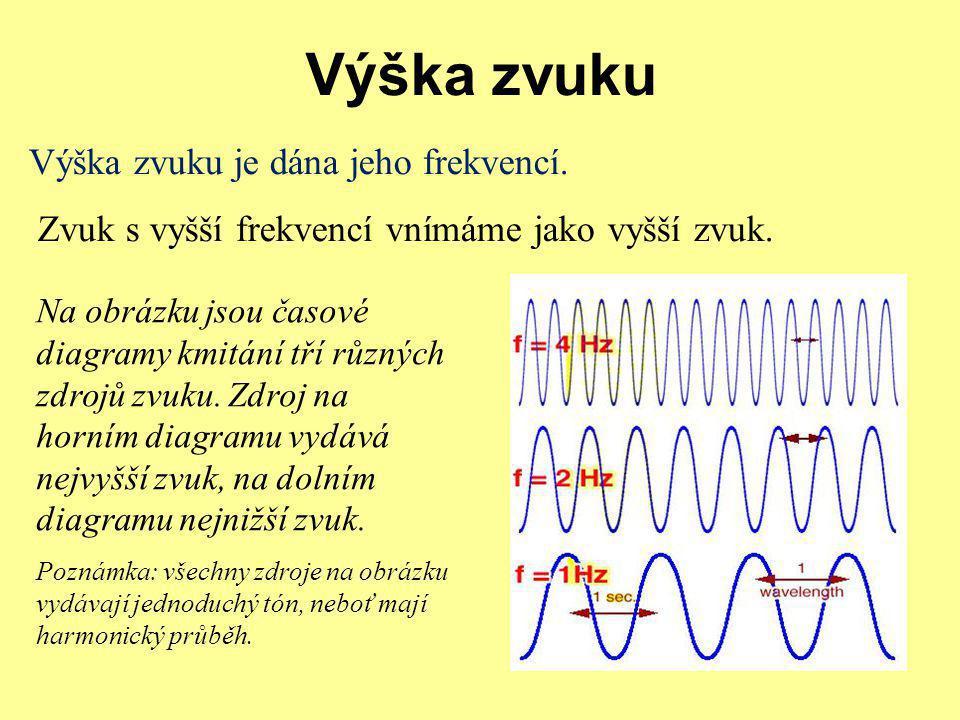 Výška zvuku Výška zvuku je dána jeho frekvencí.