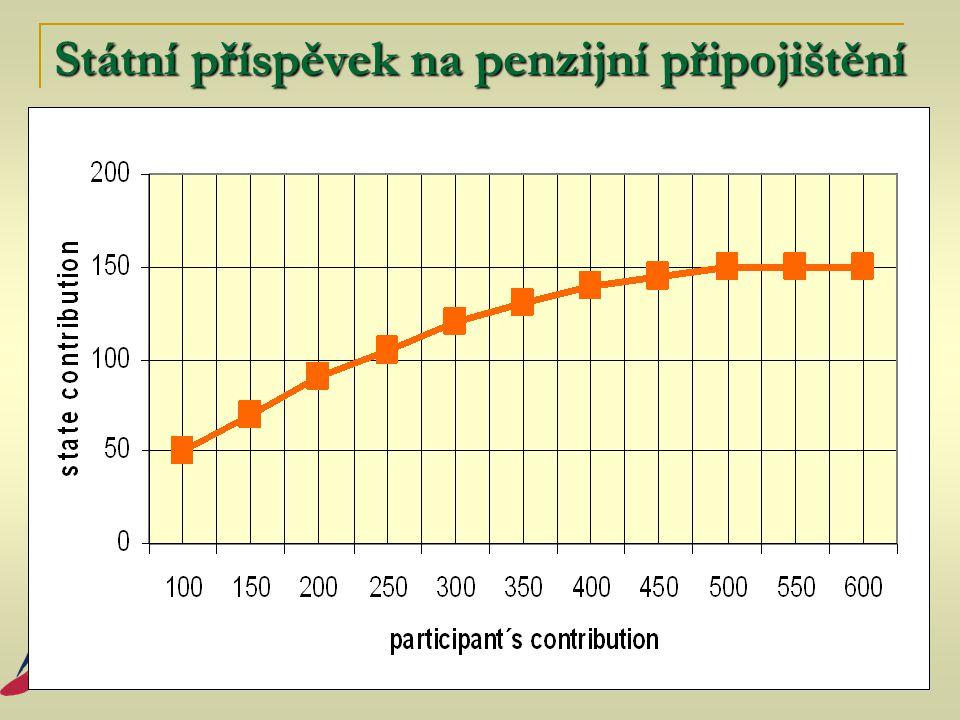 Státní příspěvek na penzijní připojištění