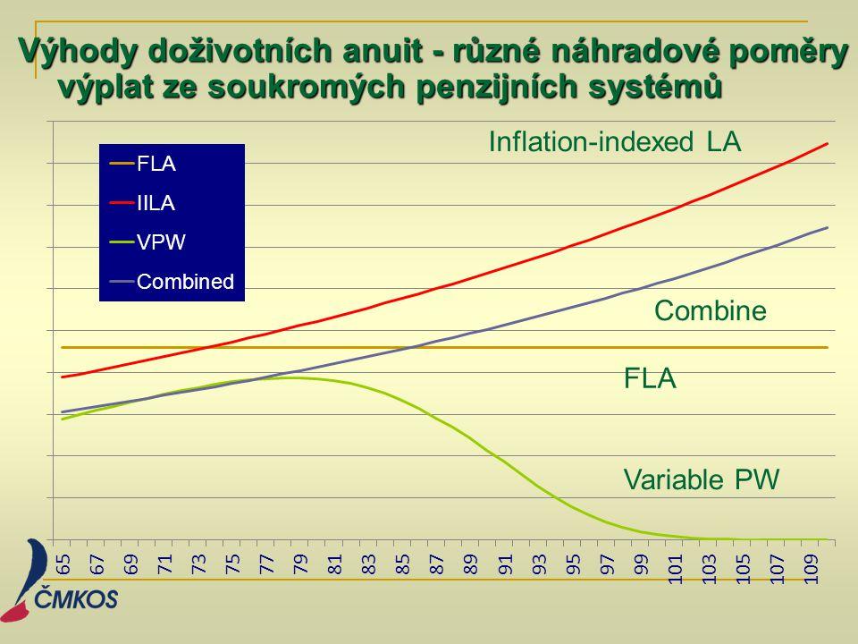 Výhody doživotních anuit - různé náhradové poměry výplat ze soukromých penzijních systémů