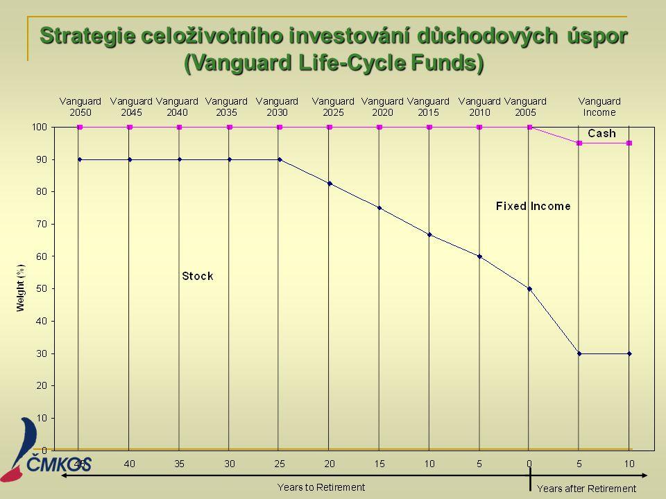 Strategie celoživotního investování důchodových úspor