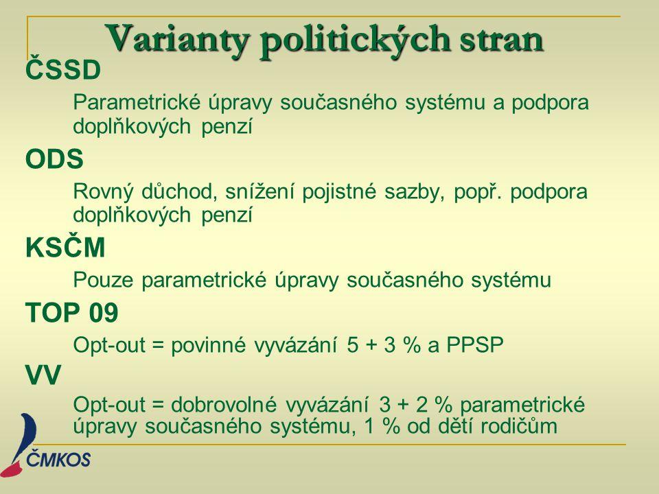 Varianty politických stran