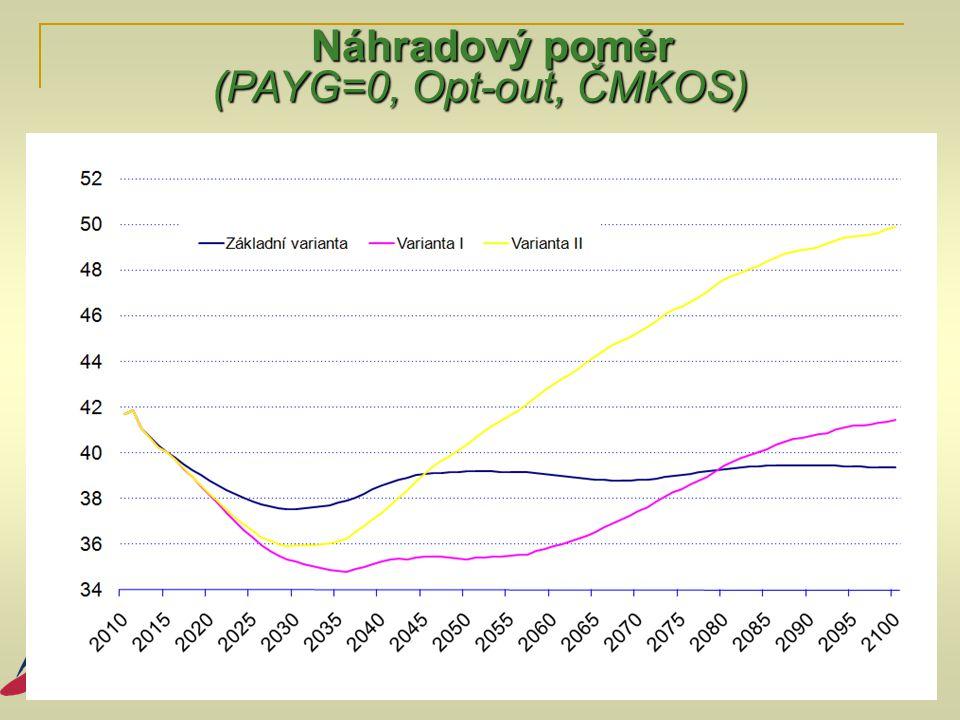 Náhradový poměr (PAYG=0, Opt-out, ČMKOS)