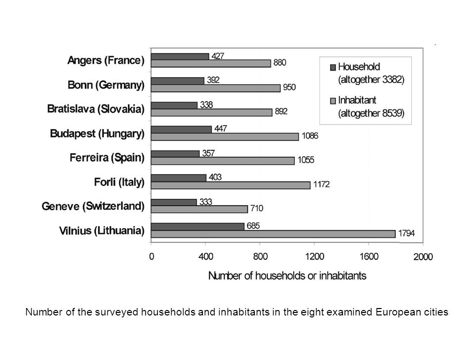 Number of the surveyed households and inhabitants in the eight examined European cities