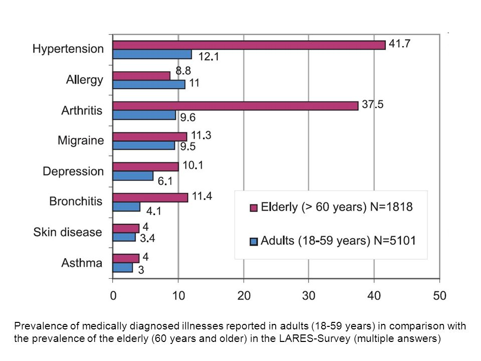 Prevalence of medically diagnosed illnesses reported in adults (18-59 years) in comparison with the prevalence of the elderly (60 years and older) in the LARES-Survey (multiple answers)