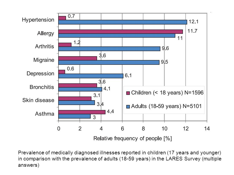 Prevalence of medically diagnosed illnesses reported in children (17 years and younger)