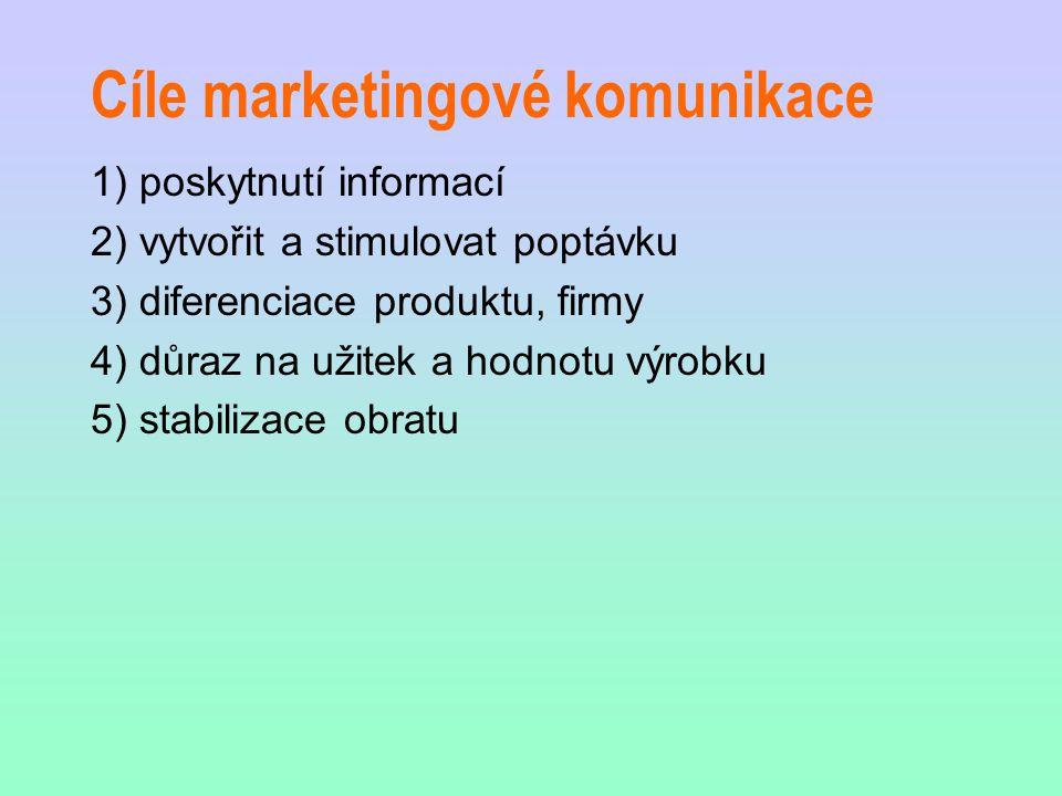 Cíle marketingové komunikace