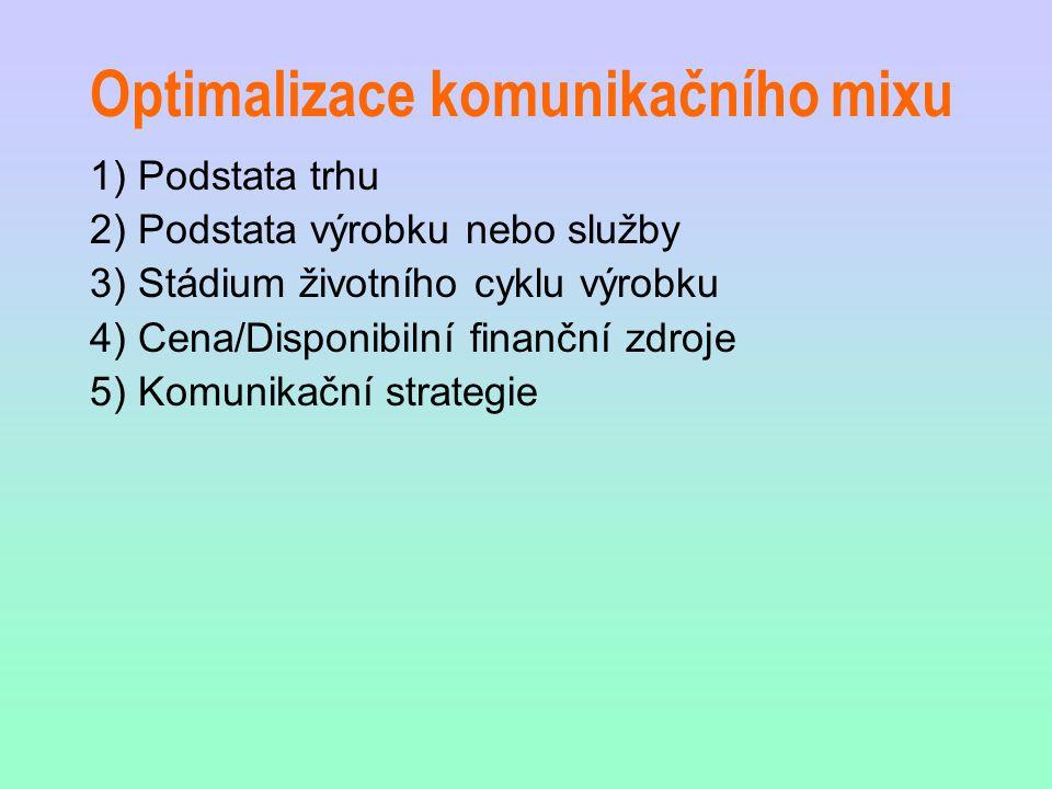 Optimalizace komunikačního mixu