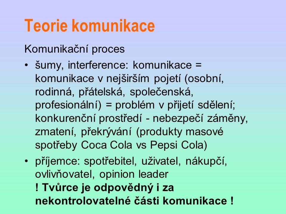 Teorie komunikace Komunikační proces
