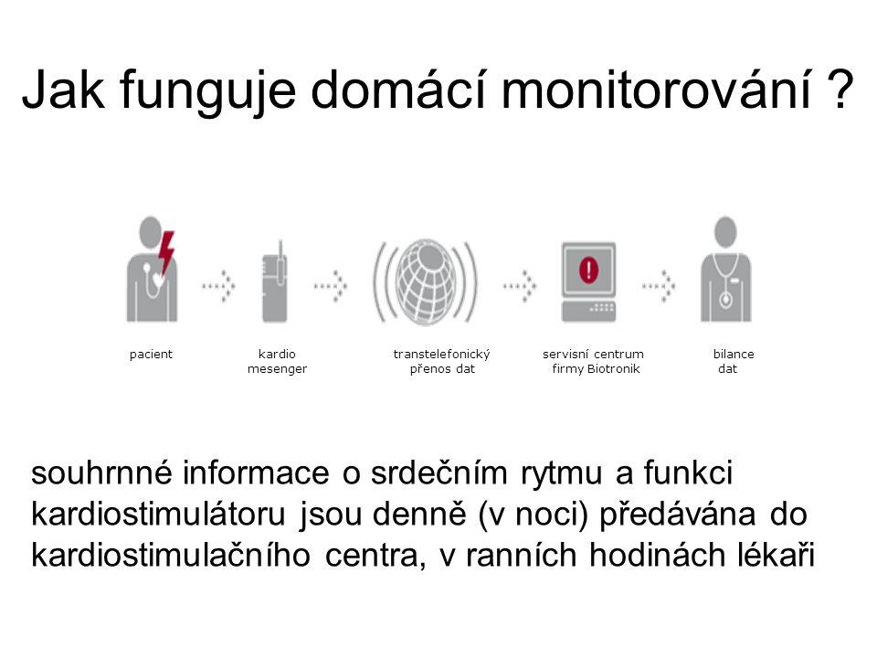 Jak funguje domácí monitorování