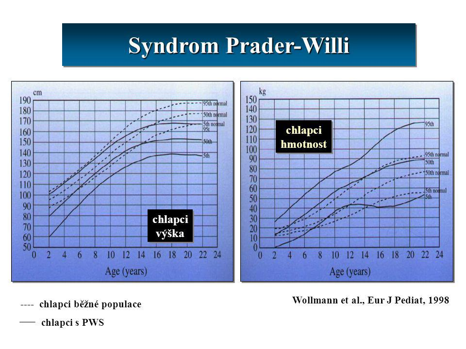 Syndrom Prader-Willi chlapci hmotnost chlapci výška