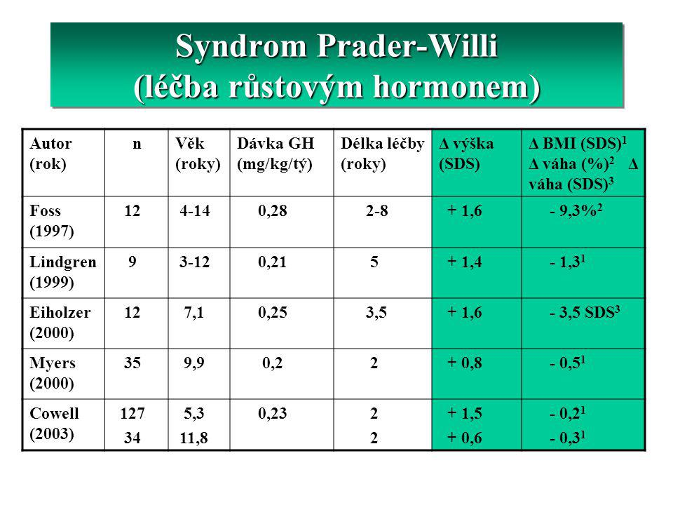Syndrom Prader-Willi (léčba růstovým hormonem)