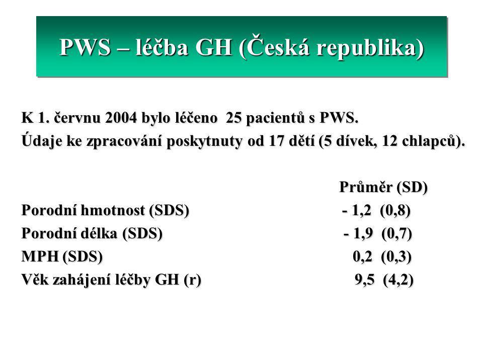 PWS – léčba GH (Česká republika)