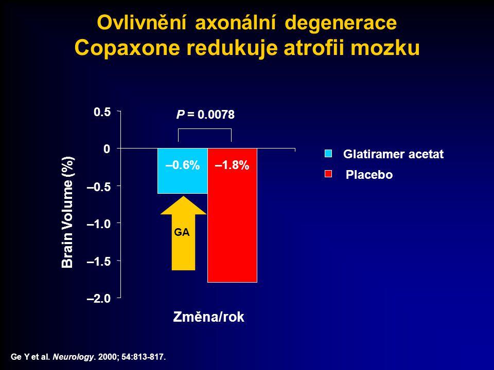 Ovlivnění axonální degenerace Copaxone redukuje atrofii mozku