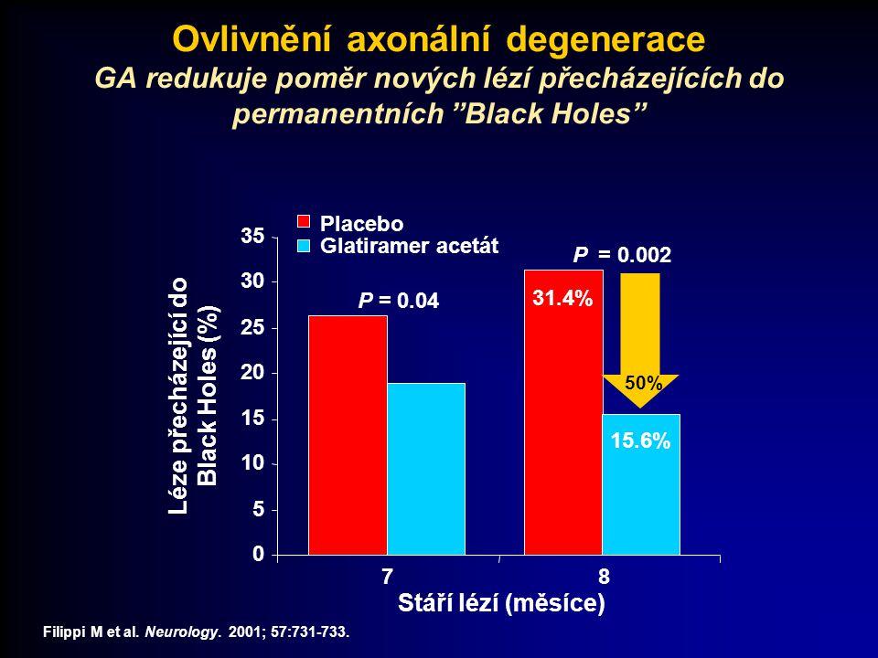 Léze přecházející do Black Holes (%)