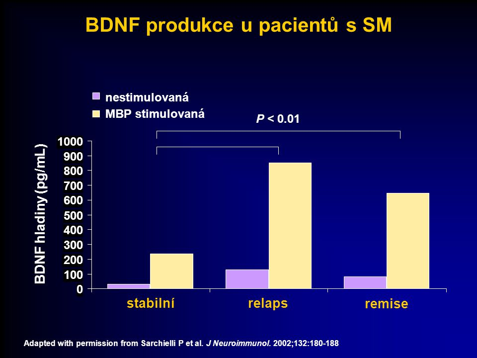 BDNF produkce u pacientů s SM