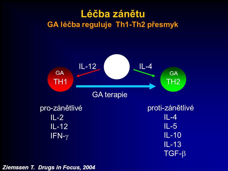 Léčba zánětu GA léčba reguluje Th1-Th2 přesmyk