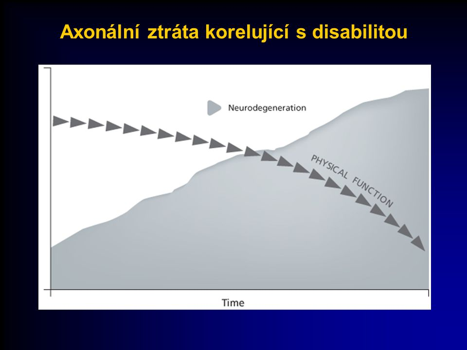 Axonální ztráta korelující s disabilitou