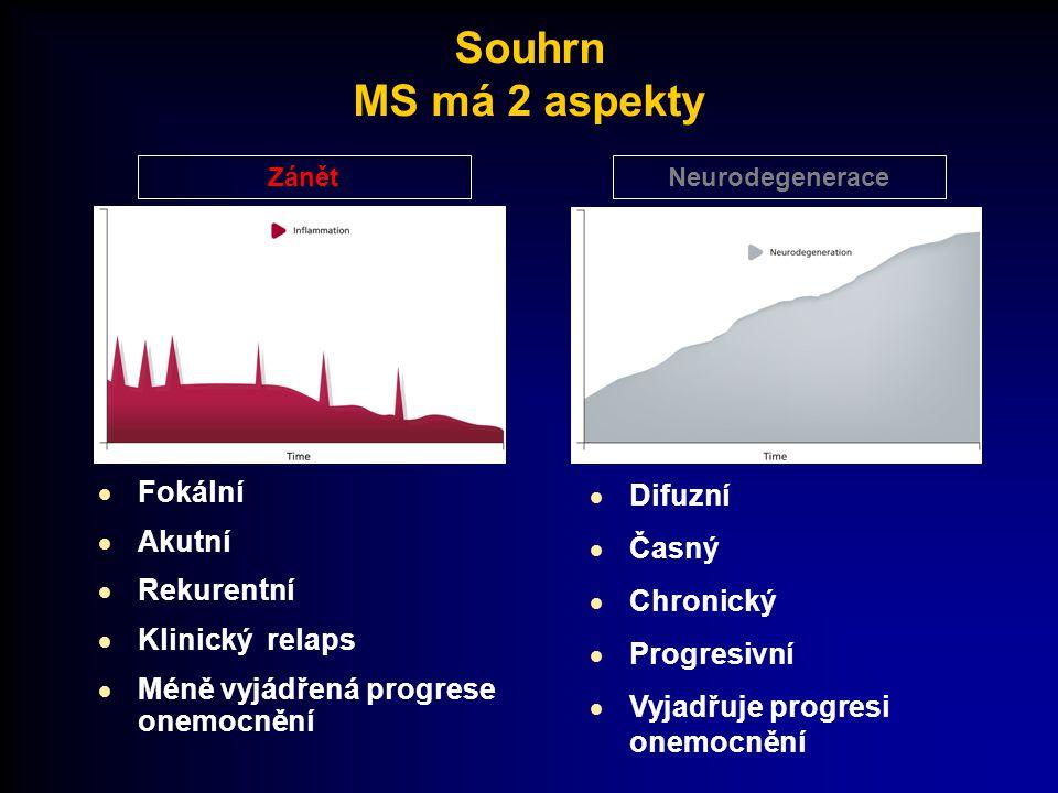 Souhrn MS má 2 aspekty Fokální Akutní Rekurentní Klinický relaps