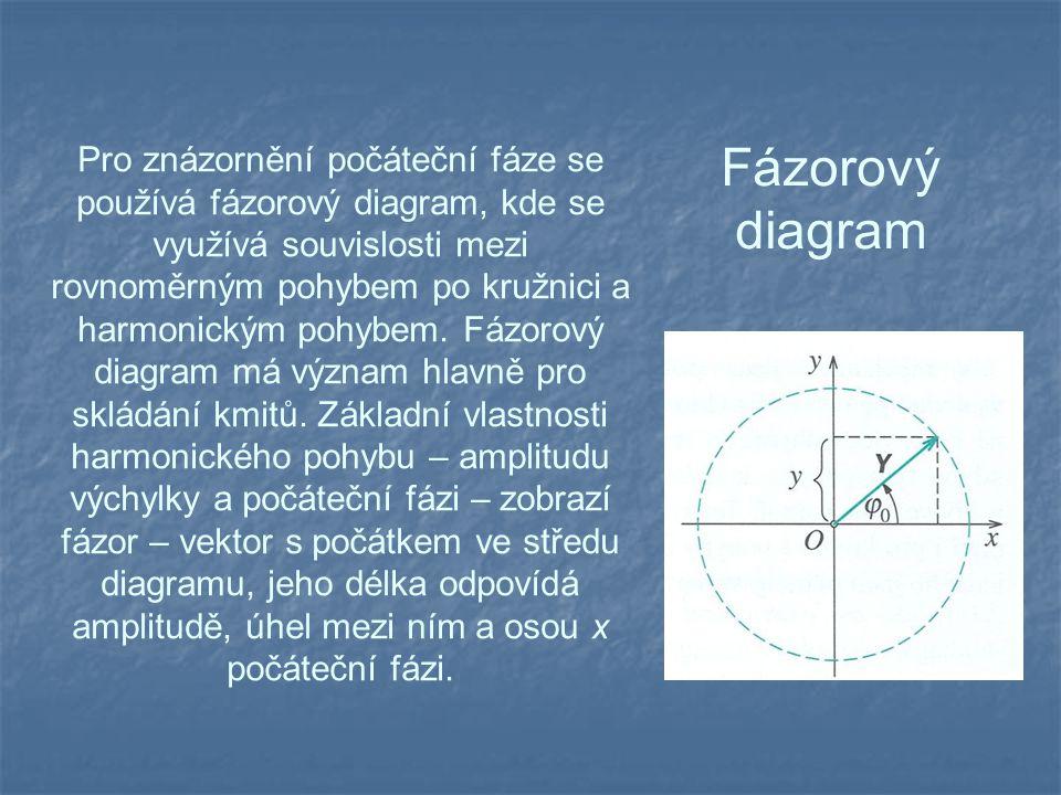 Pro znázornění počáteční fáze se používá fázorový diagram, kde se využívá souvislosti mezi rovnoměrným pohybem po kružnici a harmonickým pohybem. Fázorový diagram má význam hlavně pro skládání kmitů. Základní vlastnosti harmonického pohybu – amplitudu výchylky a počáteční fázi – zobrazí fázor – vektor s počátkem ve středu diagramu, jeho délka odpovídá amplitudě, úhel mezi ním a osou x počáteční fázi.