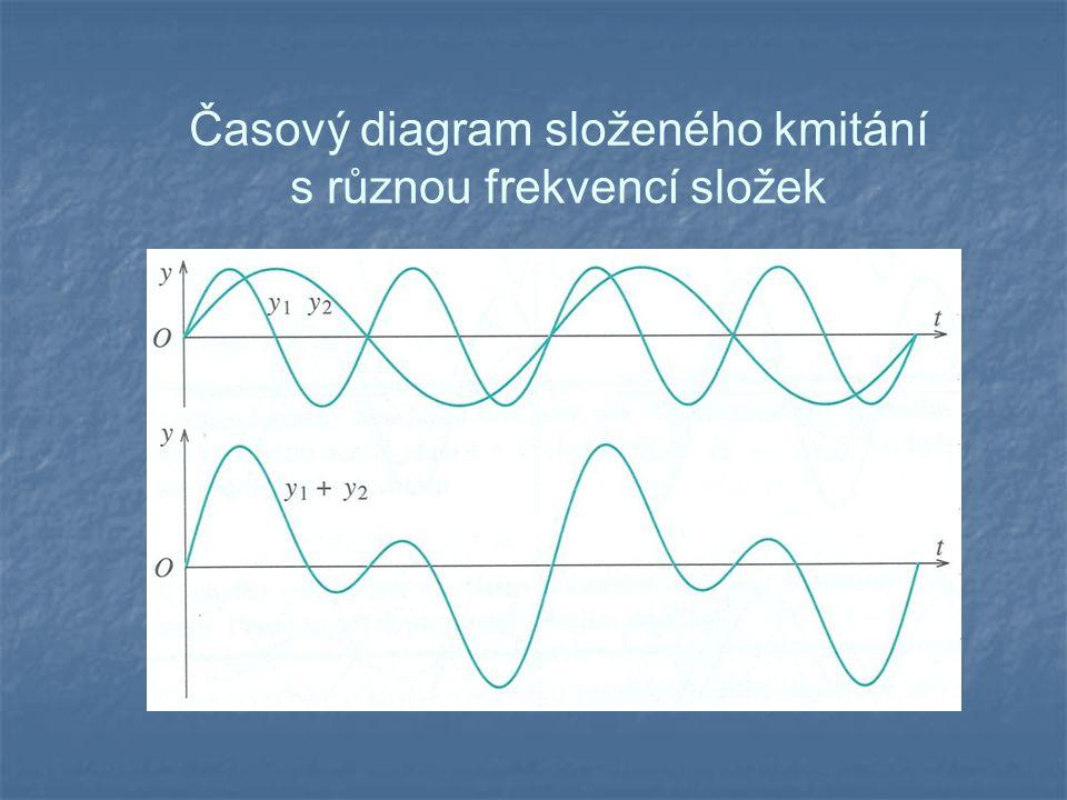 Časový diagram složeného kmitání s různou frekvencí složek