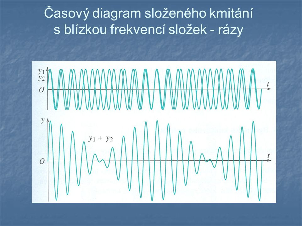 Časový diagram složeného kmitání s blízkou frekvencí složek - rázy