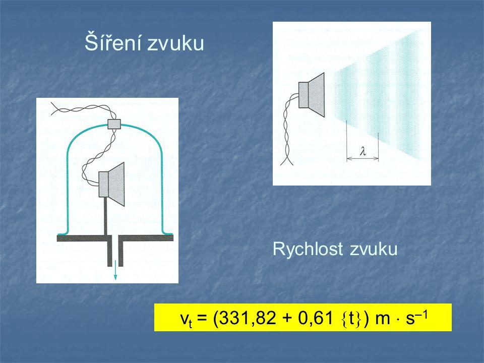 Šíření zvuku Rychlost zvuku vt = (331,82 + 0,61 t) m  s–1