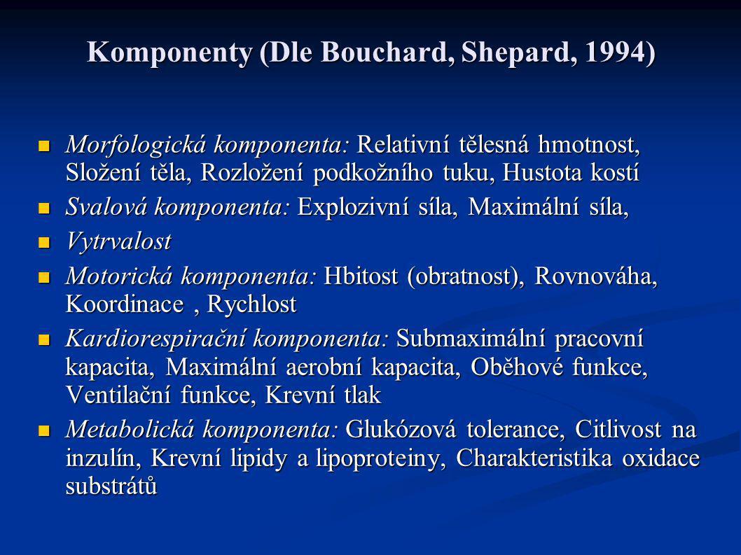 Komponenty (Dle Bouchard, Shepard, 1994)