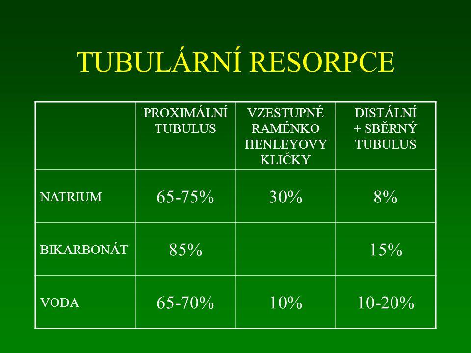 TUBULÁRNÍ RESORPCE 65-75% 30% 8% 85% 15% 65-70% 10% 10-20%