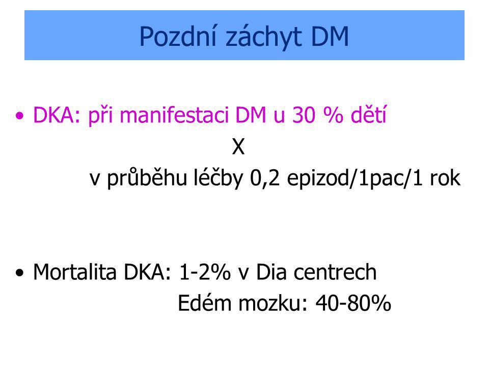 Pozdní záchyt DM DKA: při manifestaci DM u 30 % dětí X