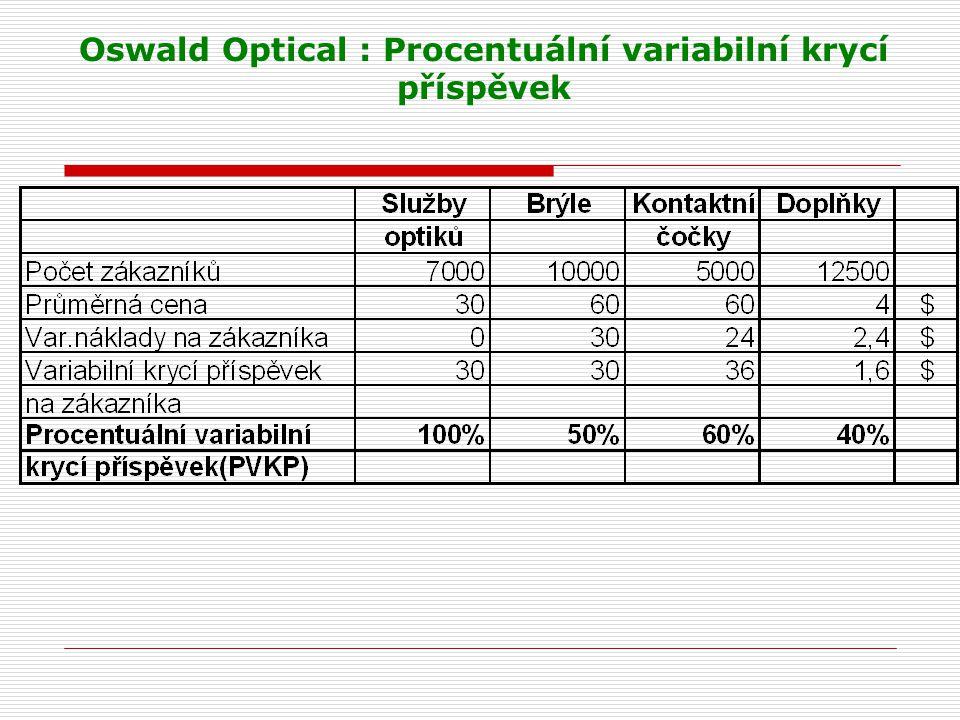 Oswald Optical : Procentuální variabilní krycí příspěvek