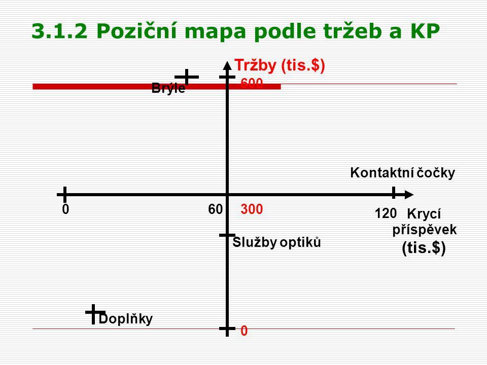 3.1.2 Poziční mapa podle tržeb a KP