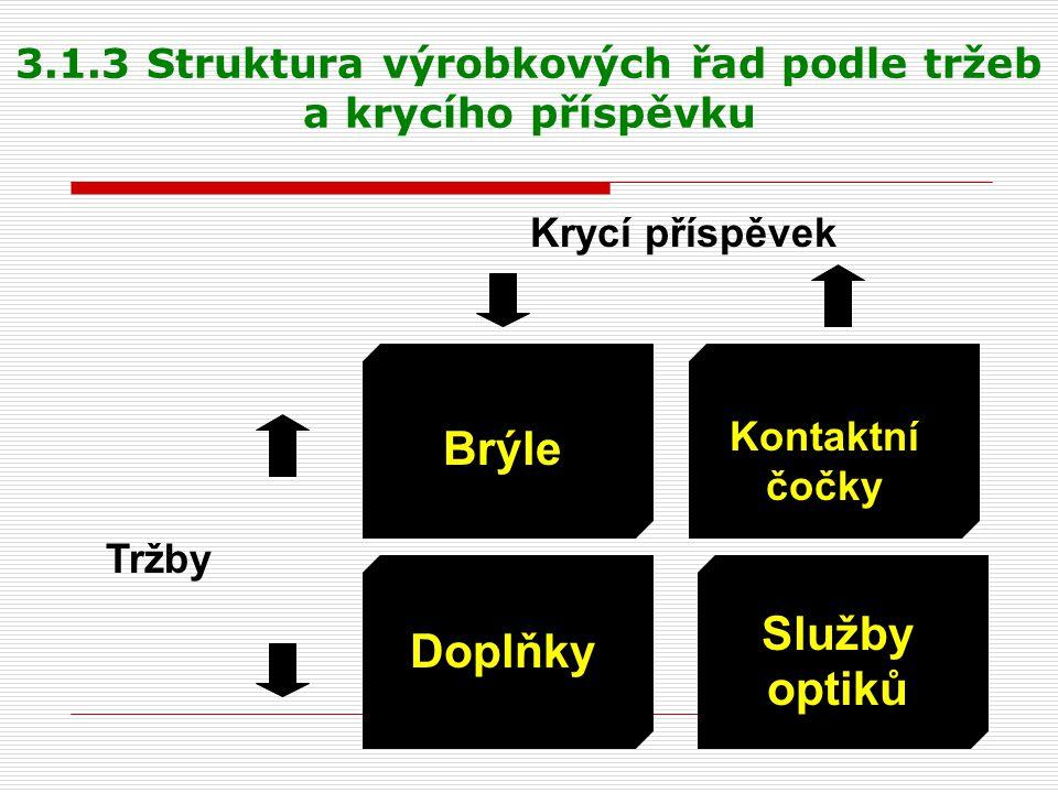 3.1.3 Struktura výrobkových řad podle tržeb a krycího příspěvku
