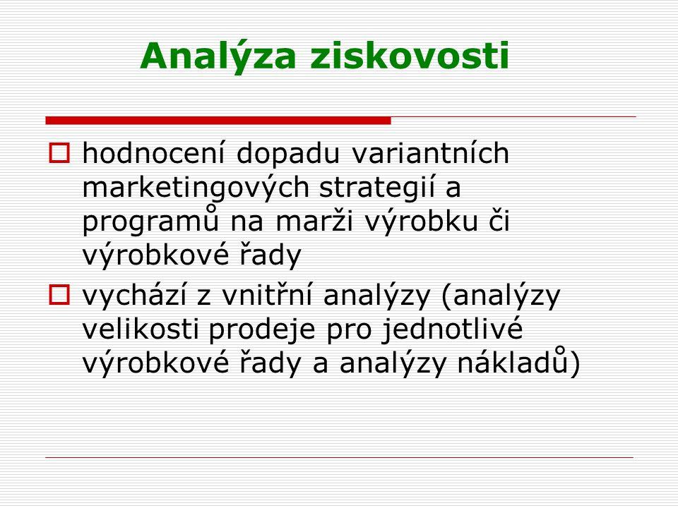 Analýza ziskovosti hodnocení dopadu variantních marketingových strategií a programů na marži výrobku či výrobkové řady.