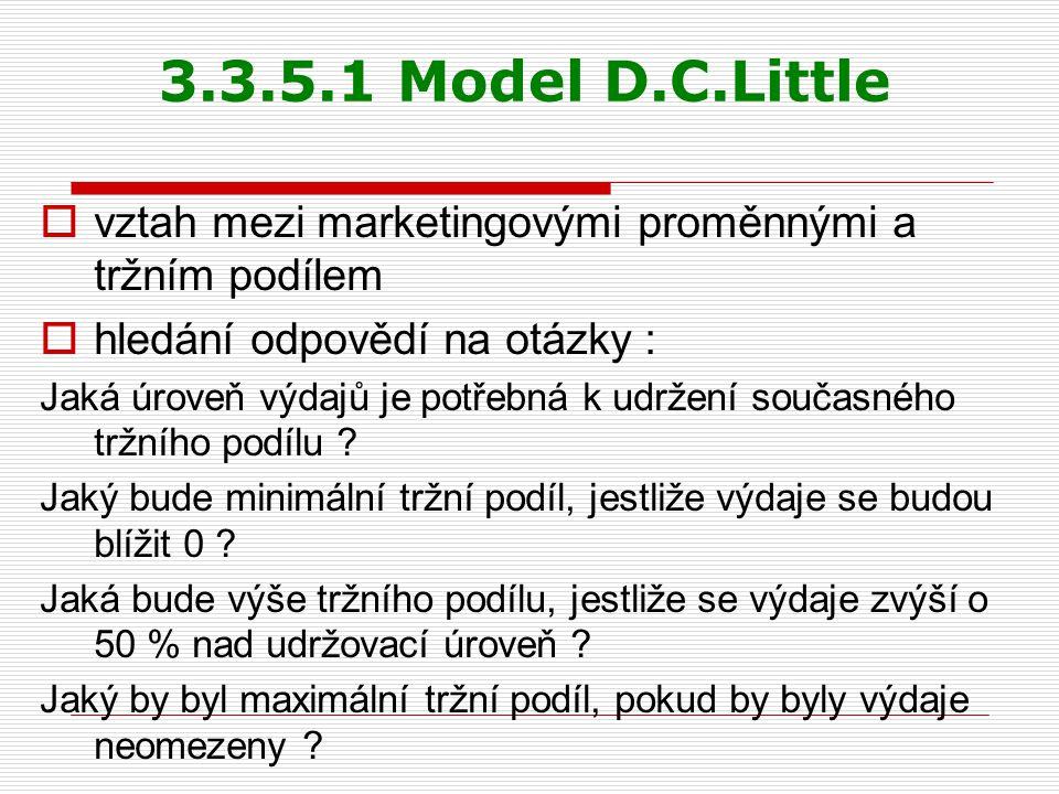 3.3.5.1 Model D.C.Little vztah mezi marketingovými proměnnými a tržním podílem. hledání odpovědí na otázky :