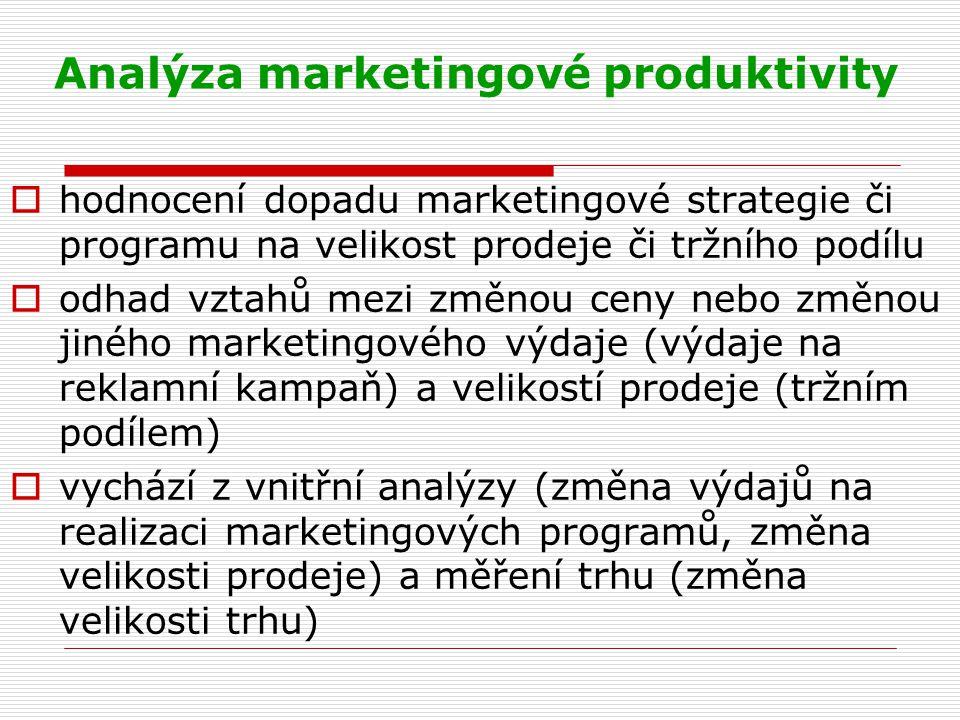 Analýza marketingové produktivity