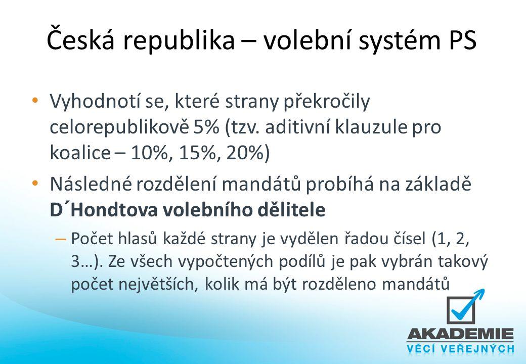 Česká republika – volební systém PS