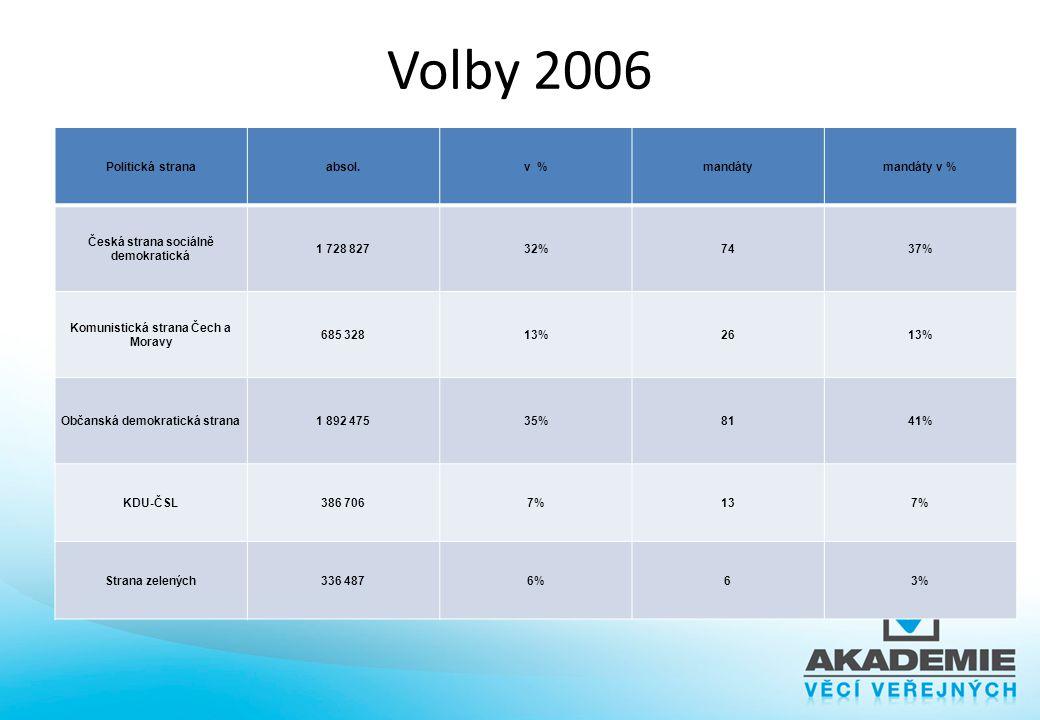 Volby 2006 Výsledky voleb 2006 Nestejná váha hlasů voličů